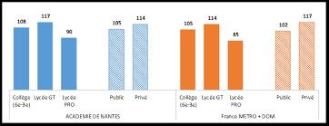 Source : Rectorat de Nantes - Études statistiques n° 9 L'indice de position sociale des élèves du second degré- Février 2018